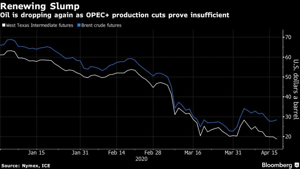 Oil is dropping again as OPEC+ production cuts prove insufficient
