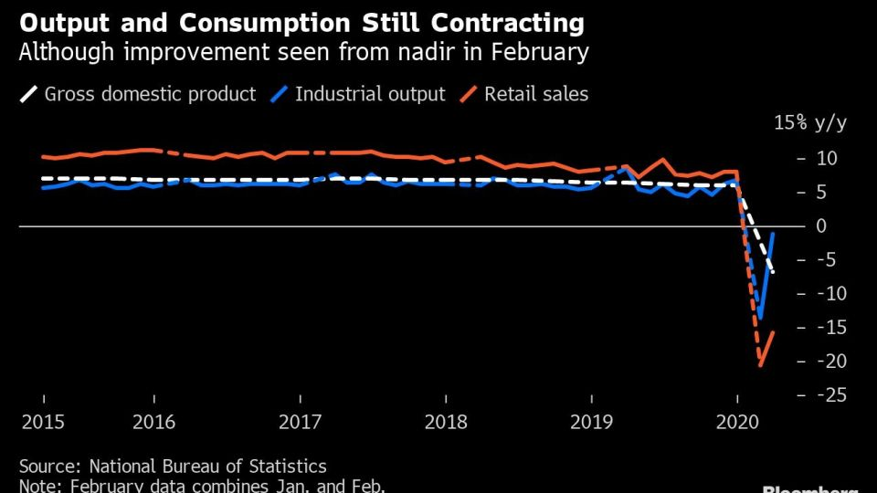 Output and Consumption Still Contracting
