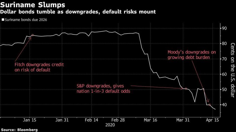 Dollar bonds tumble as downgrades, default risks mount