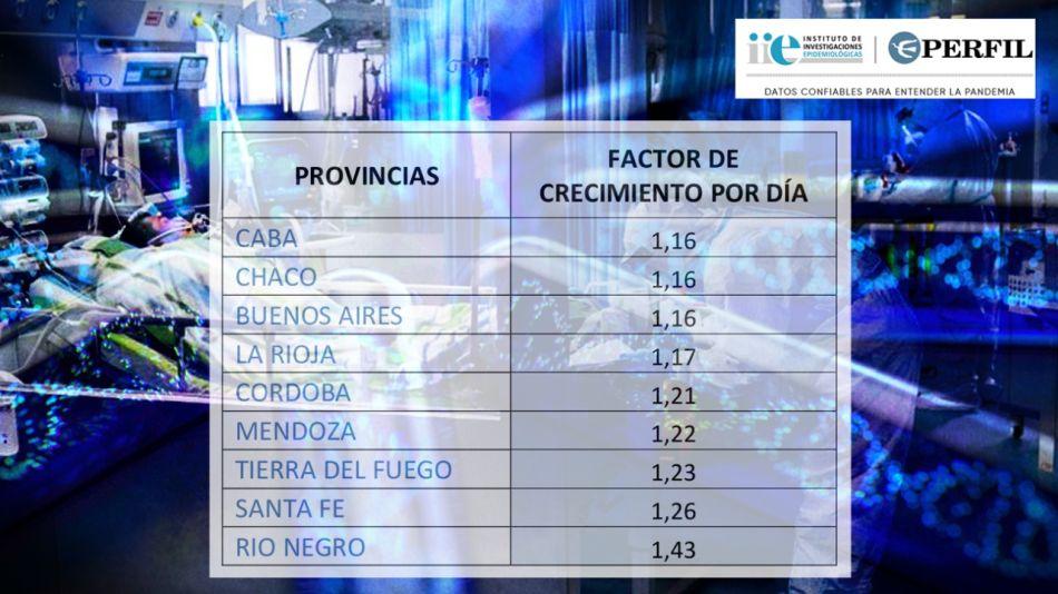 La proyección de crecimiento diario de las provincias más afectadas.