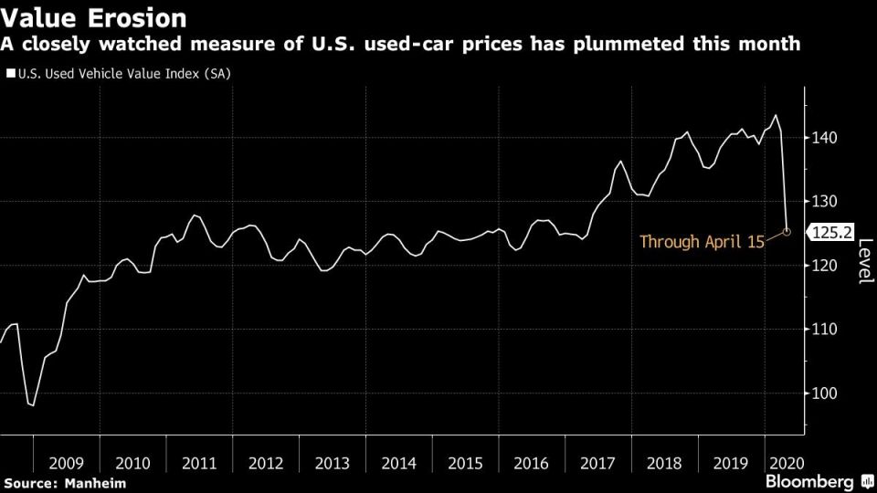 A closely watched measure of U.S. used-car prices has plummeted this month