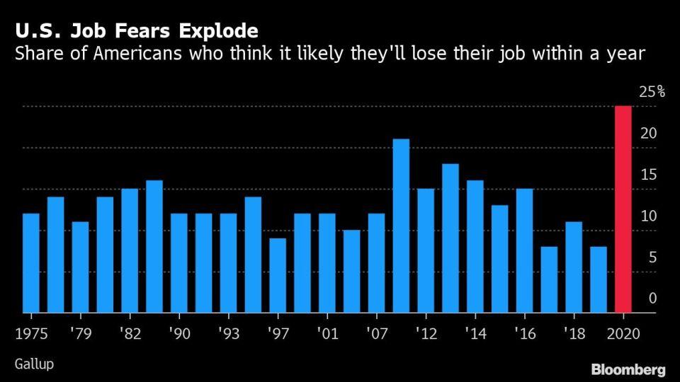 U.S. Job Fears Explode