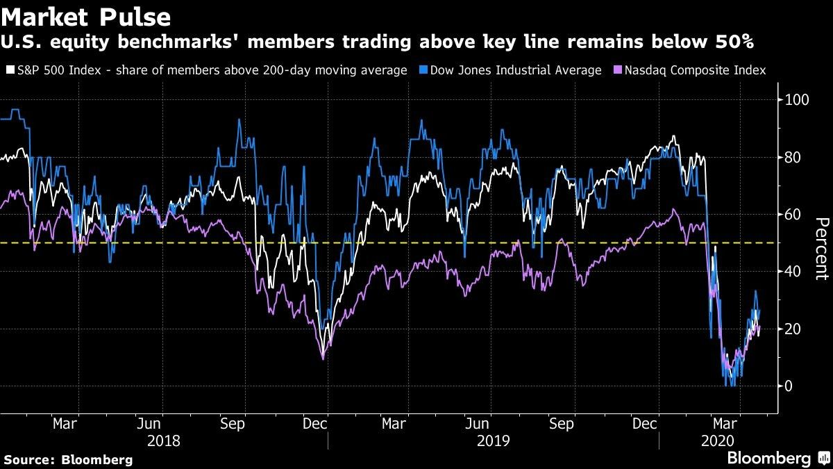 U.S. equity benchmarks' members trading above key line remains below 50%
