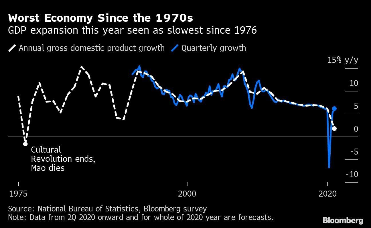 Worst Economy Since the 1970s