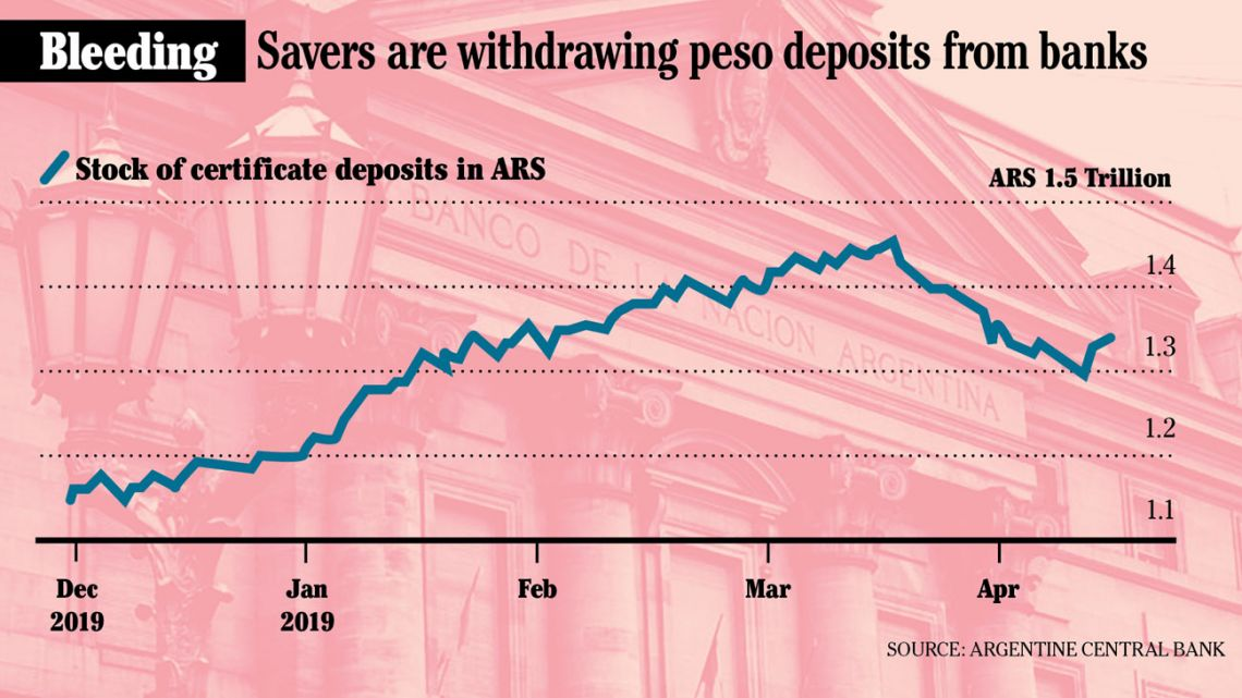 Savers are withdrawing peso deposits from banks.