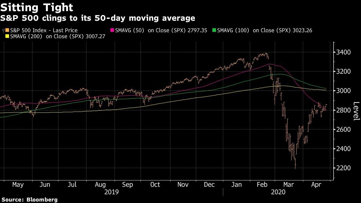 S&P 500 clings to its 50-day moving average