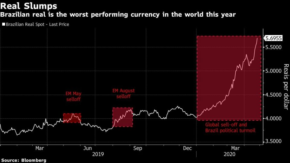Brazilian real is the worst performing currency in the world this year