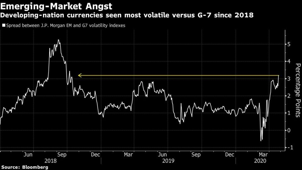 Developing-nation currencies seen most volatile versus G-7 since 2018