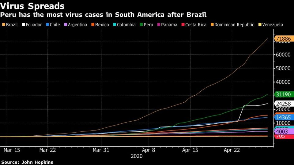 Peru has the most virus cases in South America after Brazil