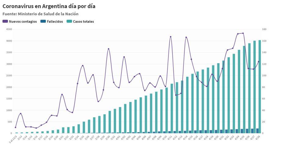 cronologia coronavirus argentina 29042020
