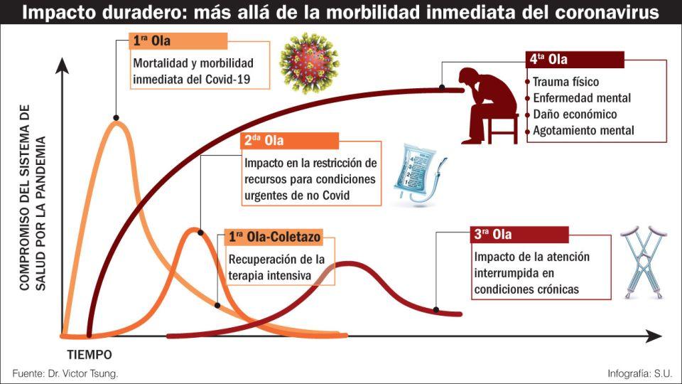 Impacto duradero: más allá de la morbilidad del coronavirus