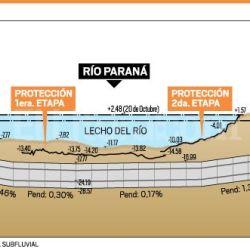 Gráfico esquemático del túnel subfluvial que une Entre Ríos con Santa Fe.