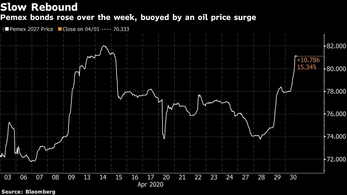 Pemex bonds rose over the week, buoyed by an oil price surge