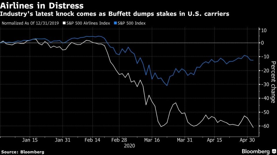 Industry's latest knock comes as Buffett dumps stakes in U.S. carriers
