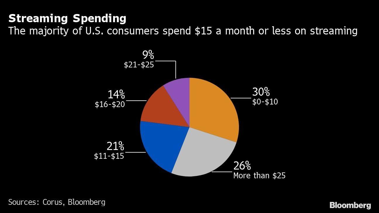 Streaming Spending