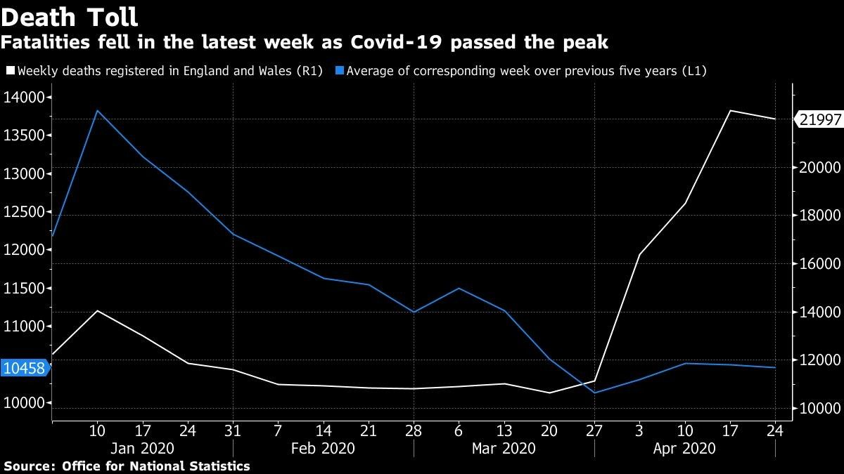 Fatalities fell in the latest week as Covid-19 passed the peak