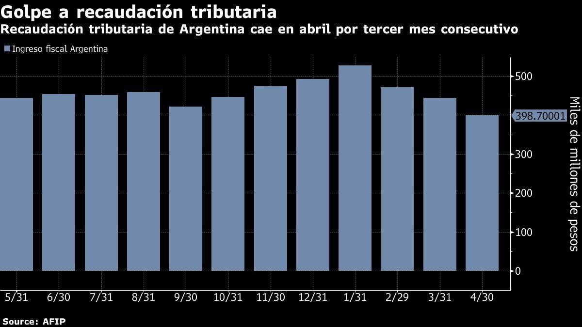 Recaudación tributaria de Argentina cae en abril por tercer mes consecutivo