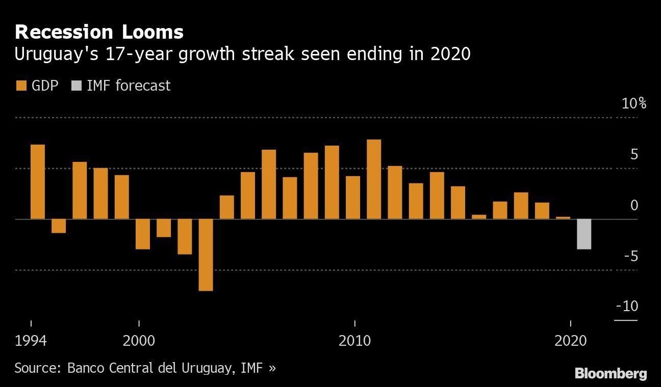 Recession Looms