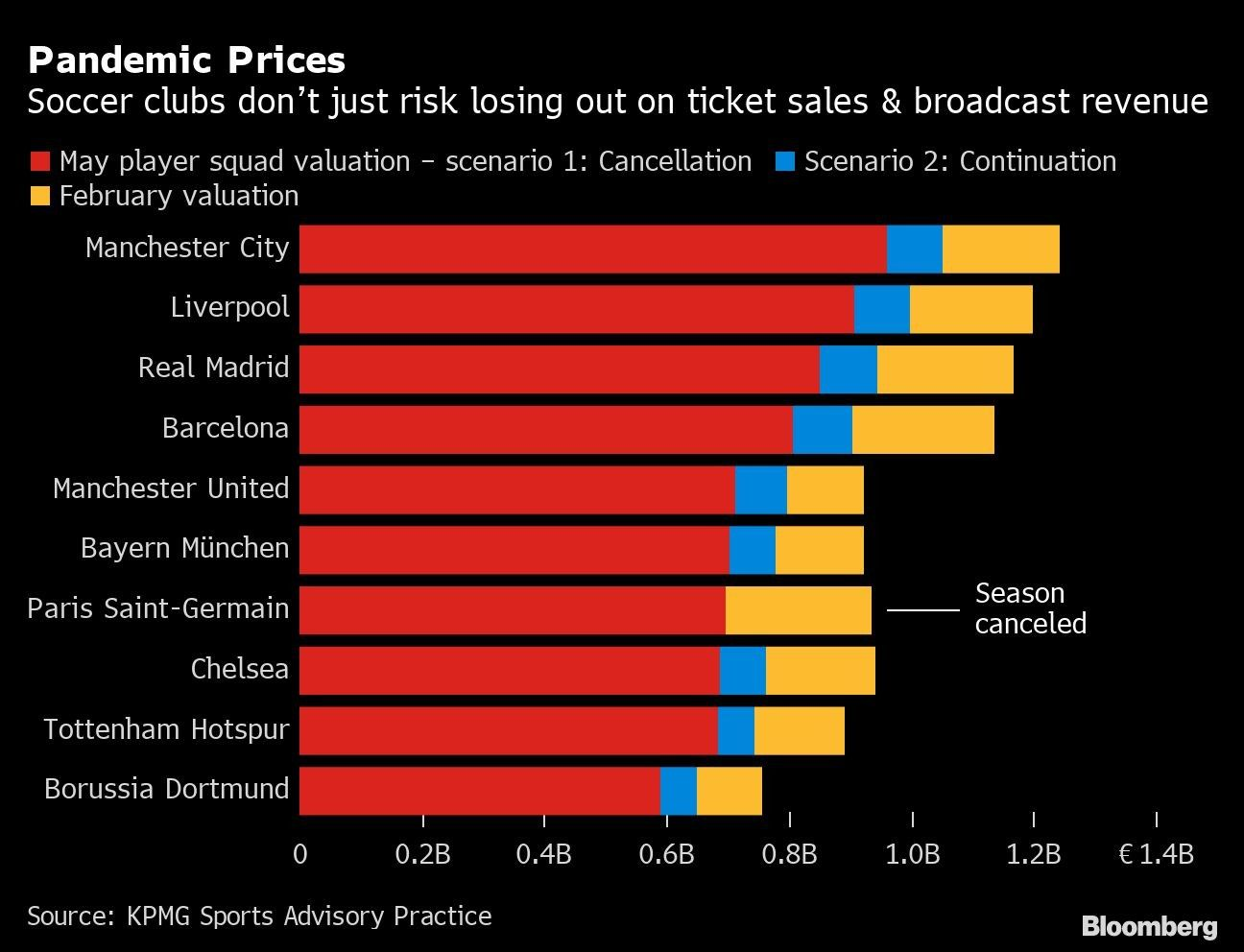 Pandemic Prices