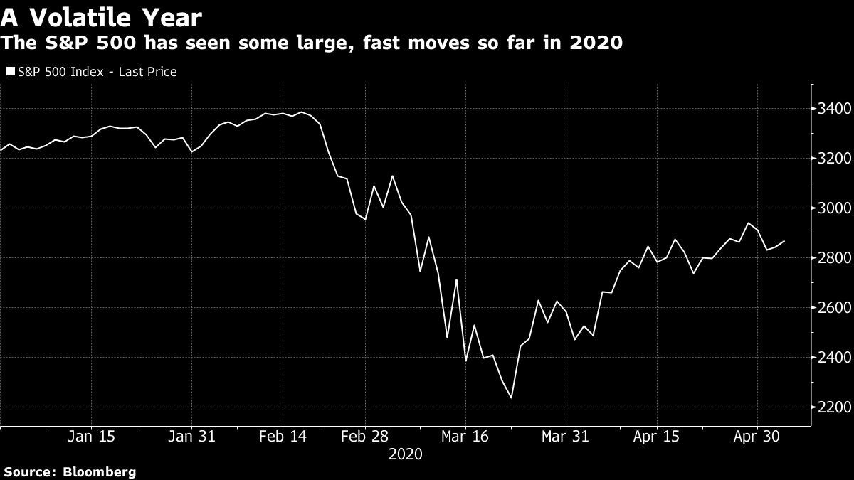 The S&P 500 has seen some large, fast moves so far in 2020