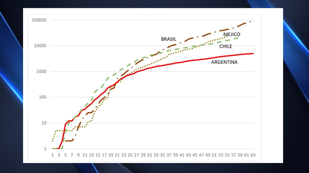 La curva de mortalidad por coronavirus de países de Latinoamérica.