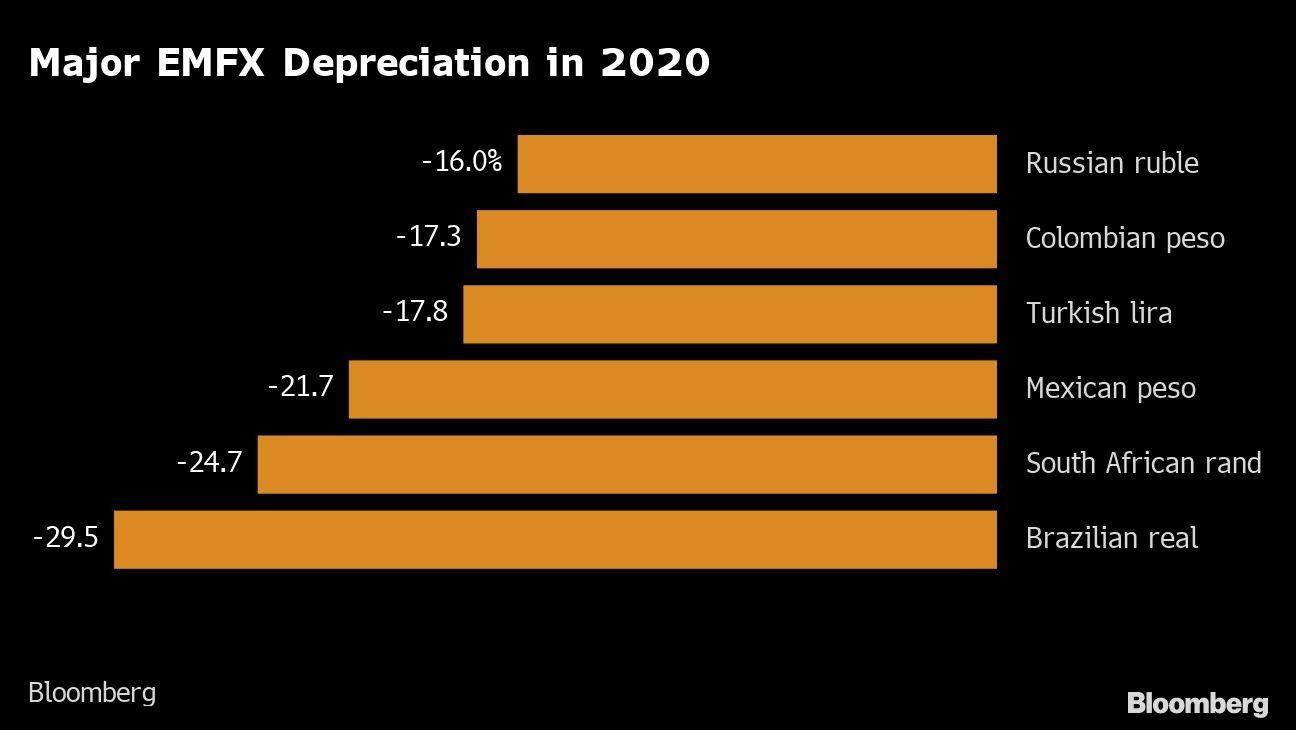 Major EMFX Depreciation in 2020