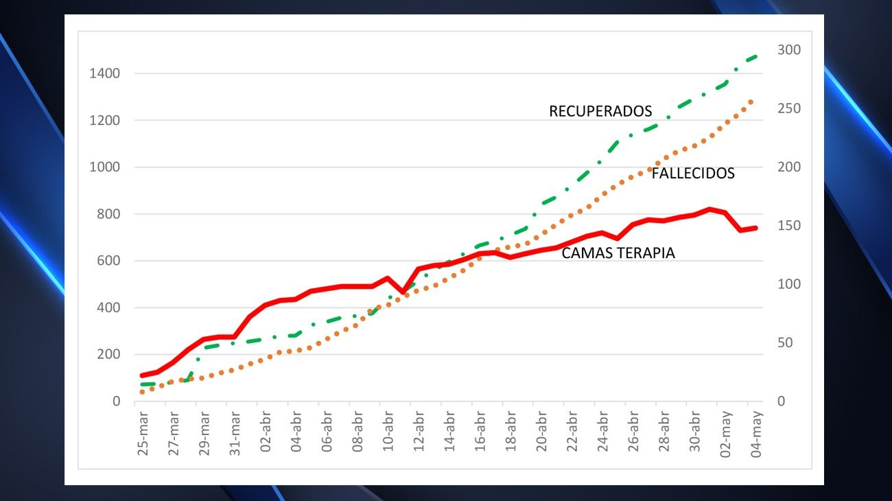 Evolución del coronavirus en la Argentina.