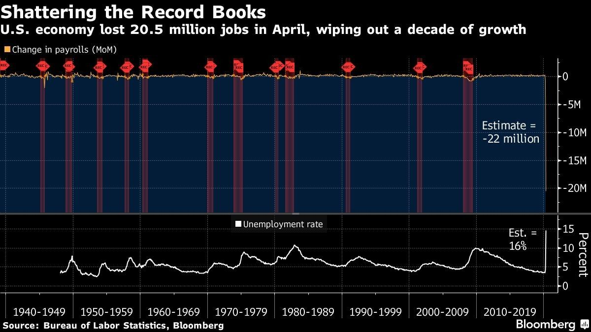 U.S. economy lost 20.5 million jobs in April, wiping out a decade of growth