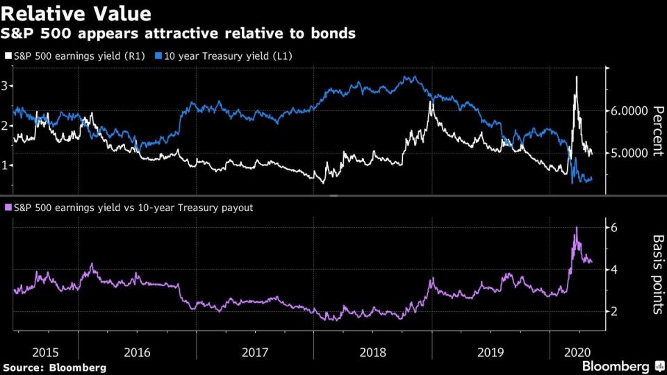 S&P 500 appears attractive relative to bonds