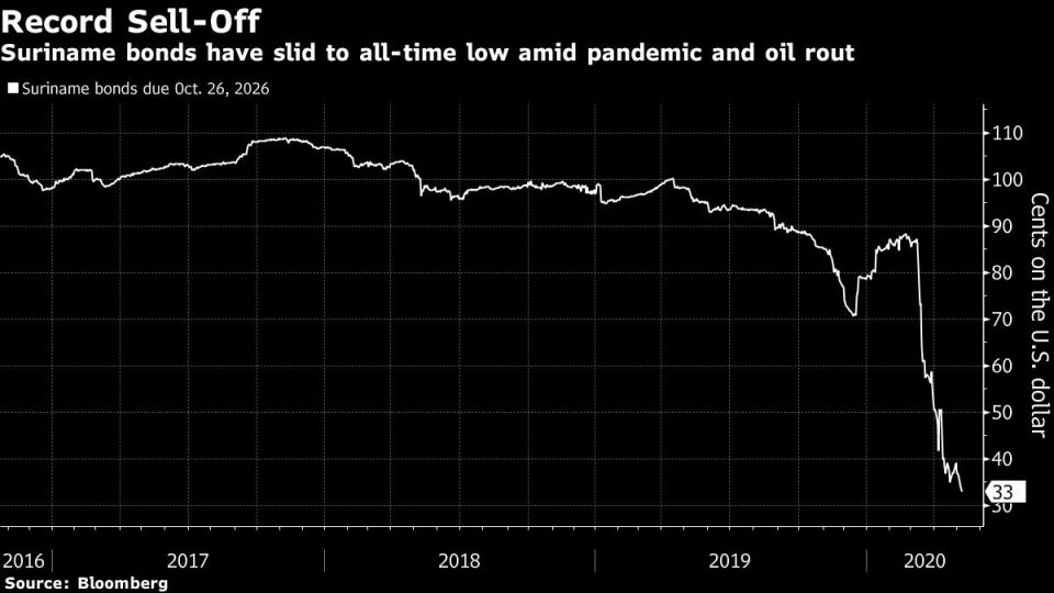 Suriname bonds have slid to all-time low amid pandemic and oil rout