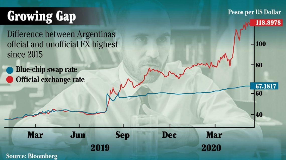 Argentina´s debt crisis