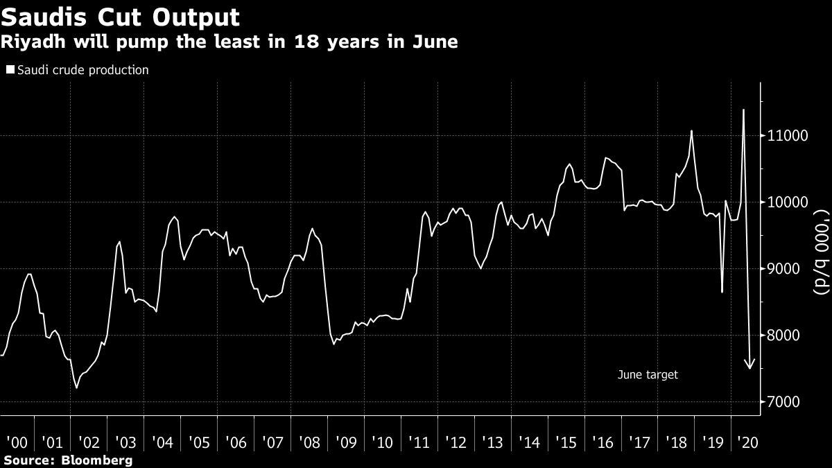 Riyadh will pump the least in 18 years in June