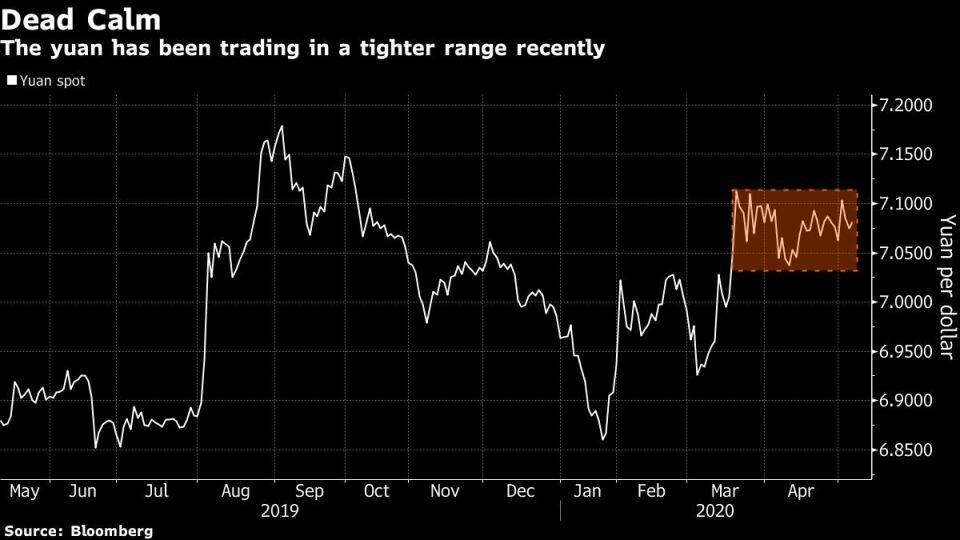 The yuan has been trading in a tighter range recently