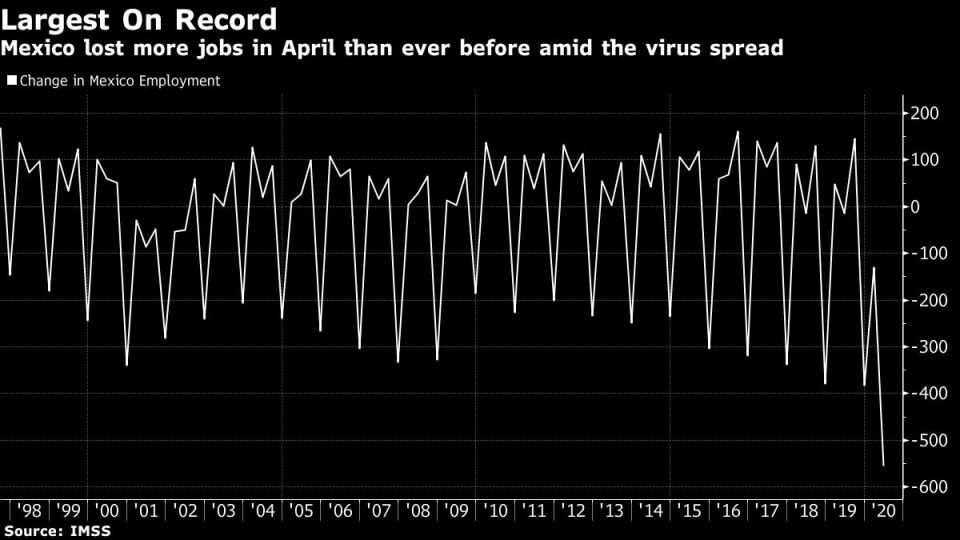 Mexico lost more jobs in April than ever before amid the virus spread