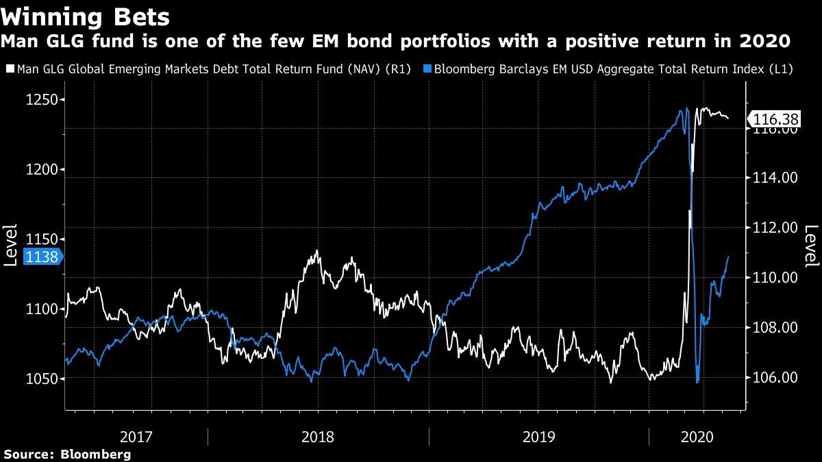 Man GLG fund is one of the few EM bond portfolios with a positive return in 2020