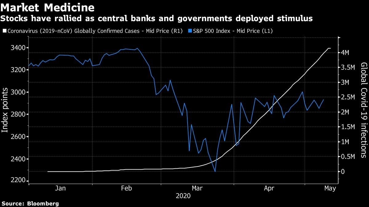 Stocks have rallied as central banks and governments deployed stimulus