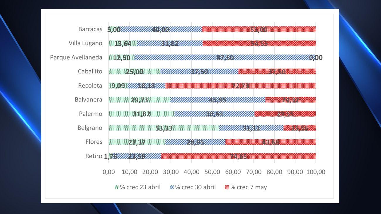 El crecimiento de casos de coronavirus en distintos barrios porteños.