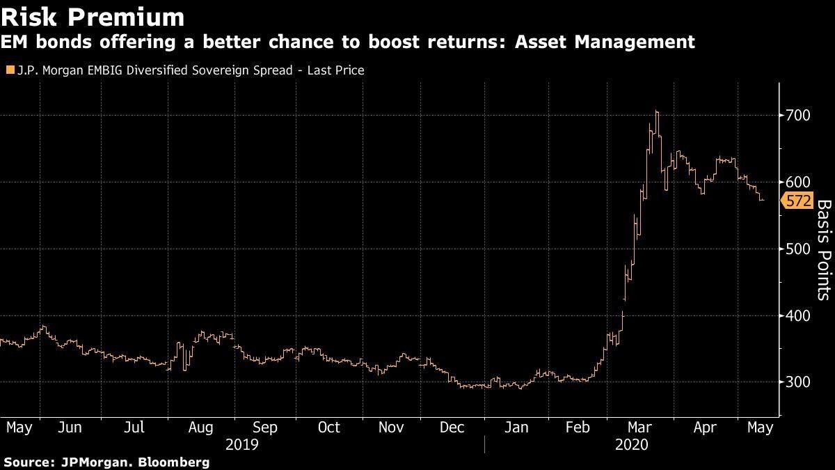 EM bonds offering a better chance to boost returns: Asset Management