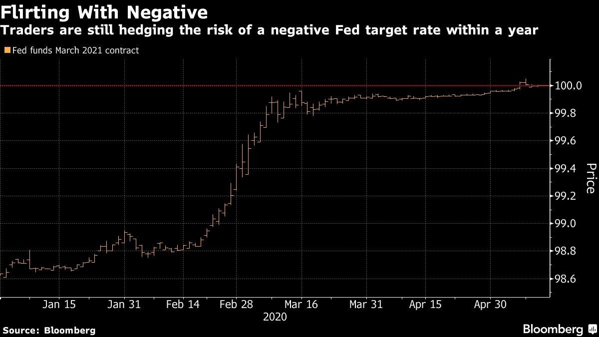 Traders are still hedging the risk of a negative Fed target rate within a year