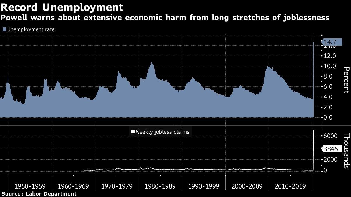 Powell warns about extensive economic harm from long stretches of joblessness