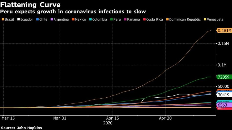 Peru expects growth in coronavirus infections to slow