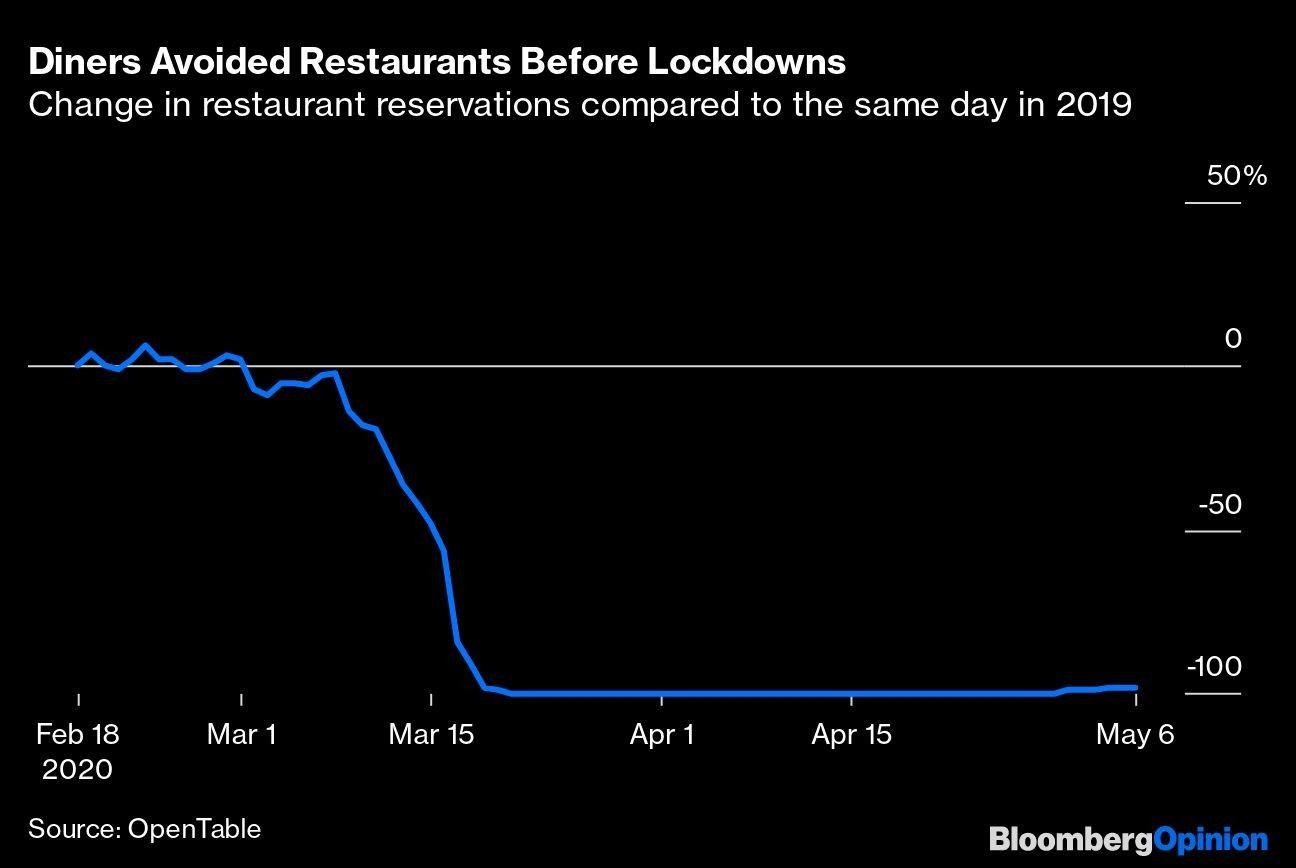 Diners Avoided Restaurants Before Lockdowns