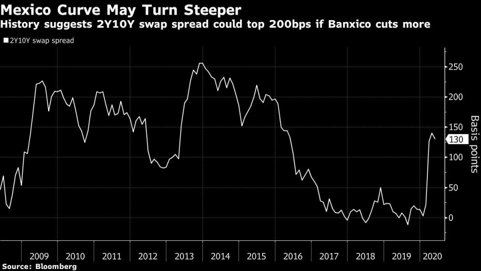 History suggests 2Y10Y swap spread could top 200bps if Banxico cuts more