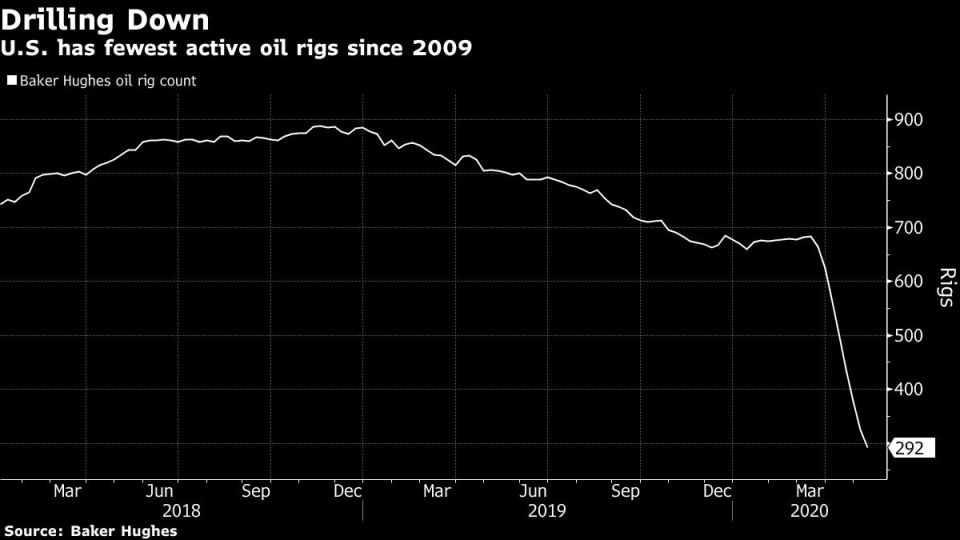U.S. has fewest active oil rigs since 2009