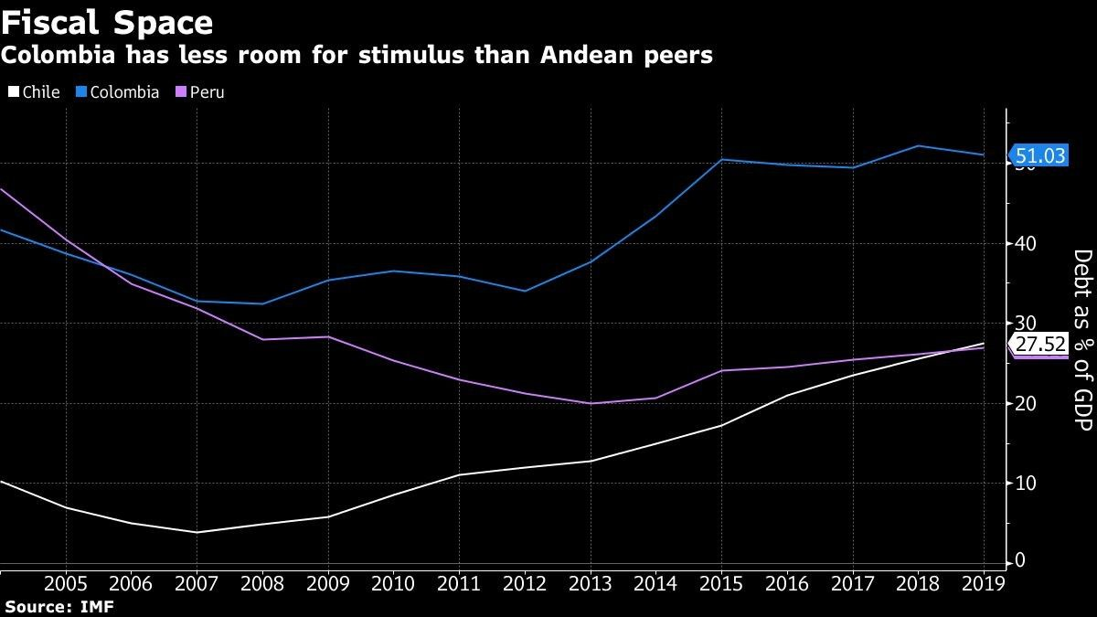 Colombia has less room for stimulus than Andean peers