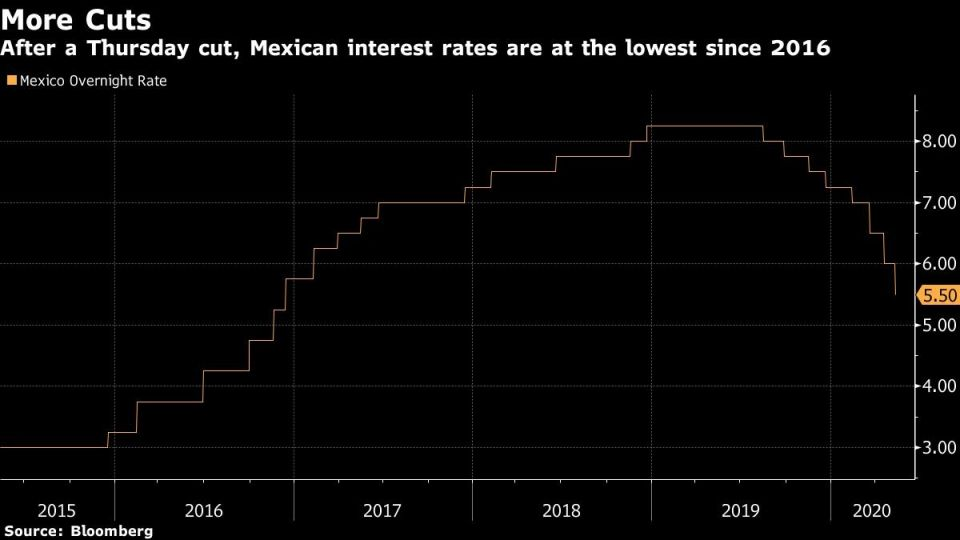 After a Thursday cut, Mexican interest rates are at the lowest since 2016