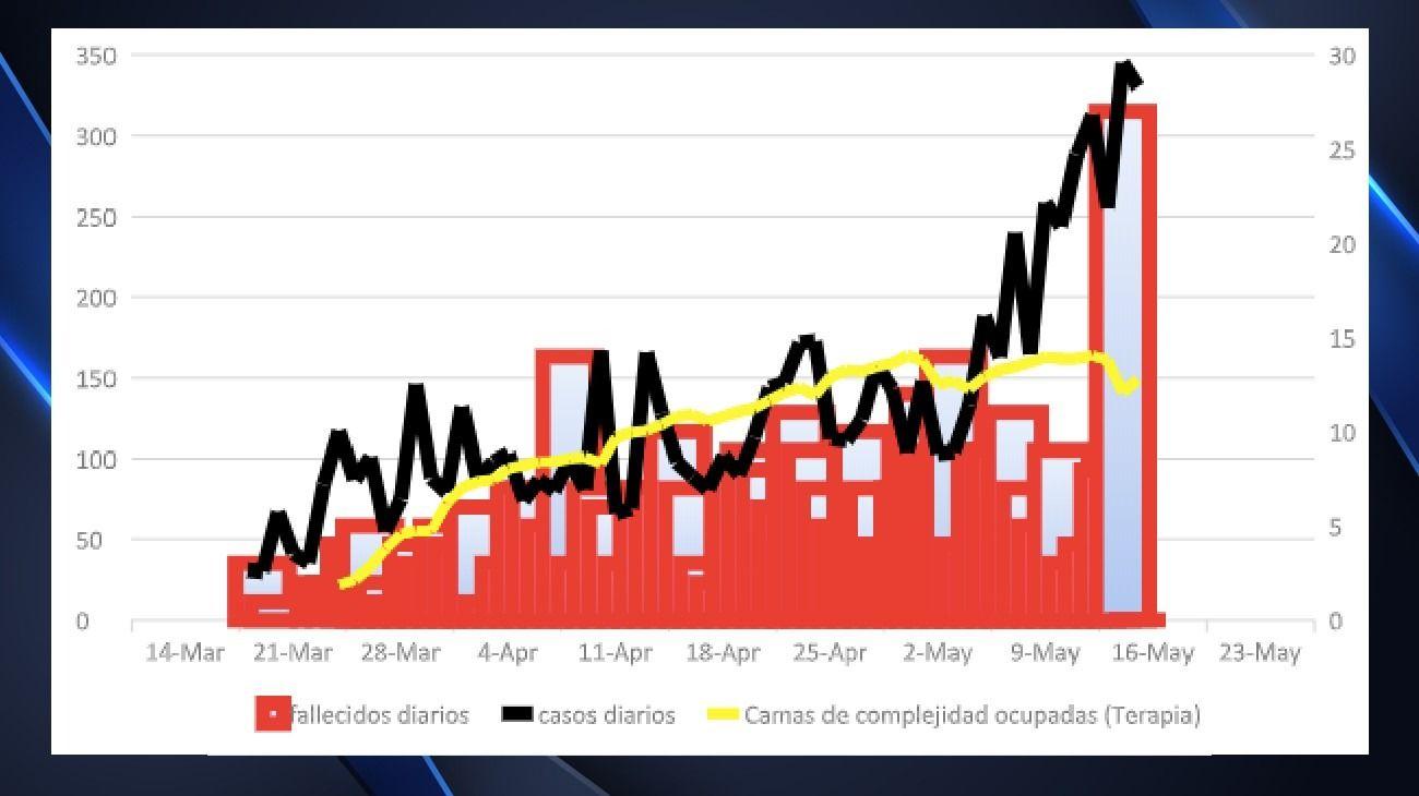 La evolución del COVID-19 desde el 20 de marzo al 16 de mayo.