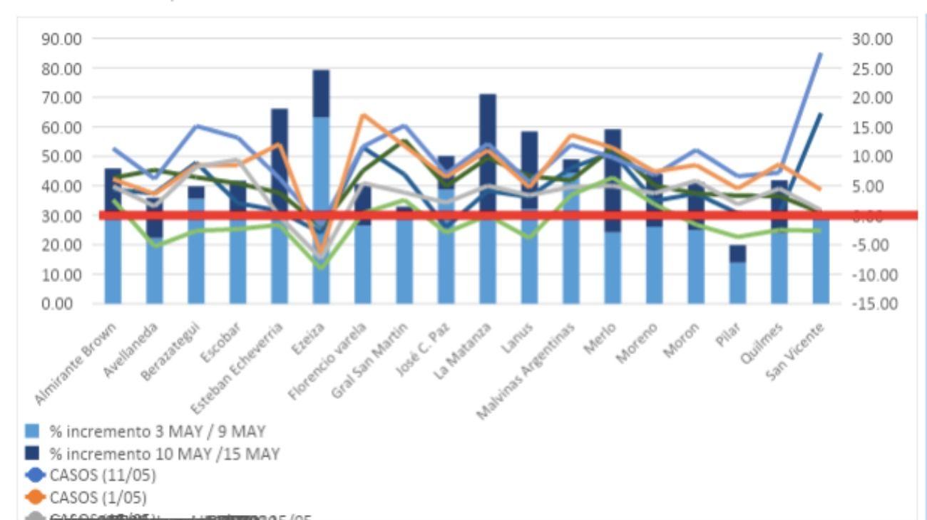 Por debajo de la línea roja informan valores de menor movilidad y por encima no cumplimiento de la cuarentena.