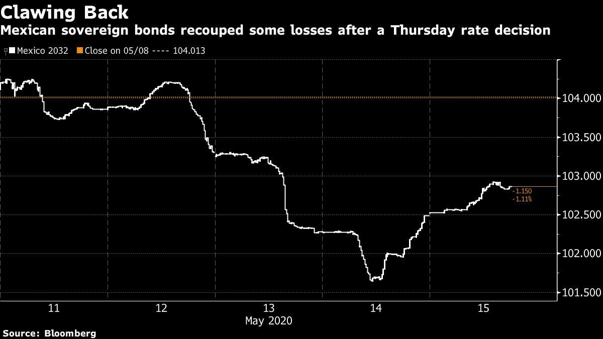Mexican sovereign bonds recouped some losses after a Thursday rate decision