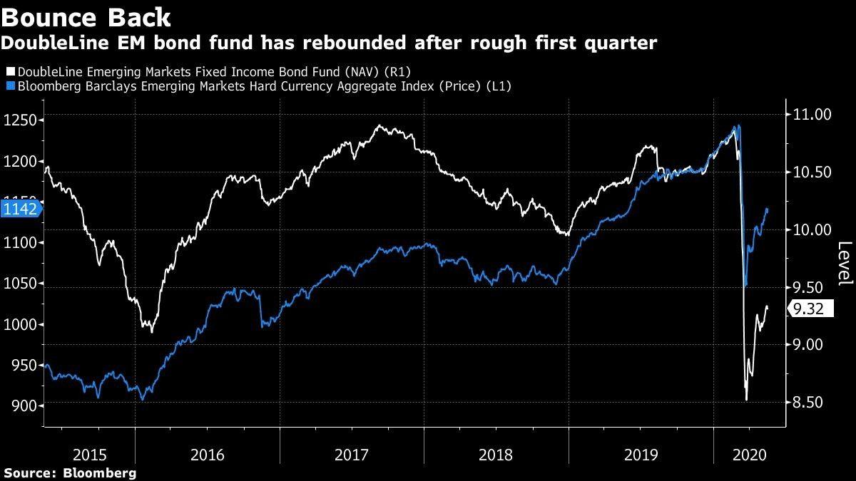 DoubleLine EM bond fund has rebounded after rough first quarter
